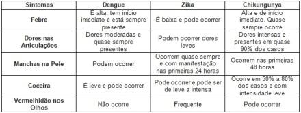 TAB_Sintomas_Dengue_Zika_Chikungunya